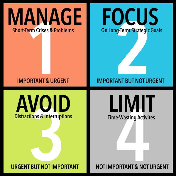 از سیستم مدیریت زمان چهار قسمتی استفاده کنید. در این سیستم، زمان شما به چهار بخش تقسیم می شود. بخش اعظم تلاش های خود را در بخش دوم قرار دهید و تا جایی که می توانید، از بخش چهارم اجتناب کنید. مجموعه ی روز را بررسی کنید و ببینید که برای هر کدام از این بخش ها، چقدر زمان صرف کرده اید.