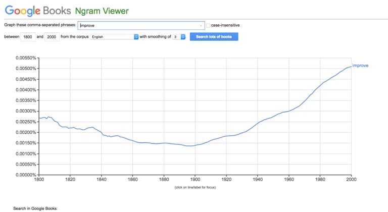 """این نمودار افزایش استفاده از کلمه """"بهبود"""" را از سال ۱۹۰۰تا۲۰۰۰ را نشان میدهد."""