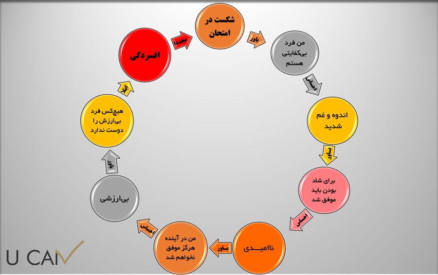 چرخه معیوب افسردگی سیکل معیوب افسردگی defective cycle of depression